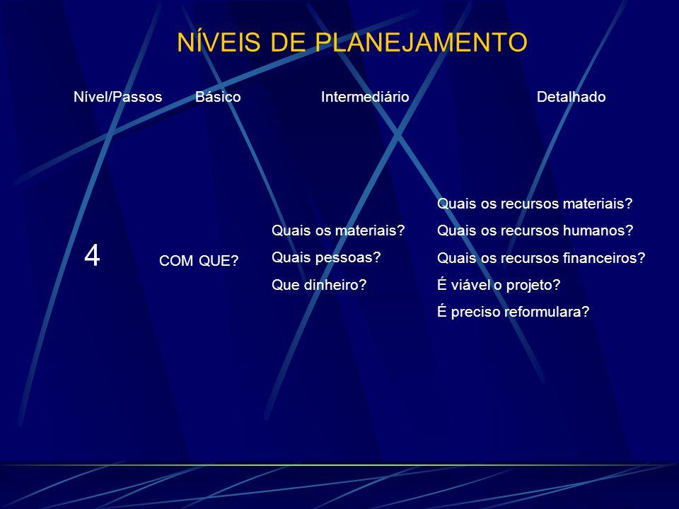 NÍVEIS DE PLANEJAMENTO Nível/Passos Básico Intermediário Detalhado 4 COM QUE? Quais os materiais? Quais pessoas? Que dinheiro?