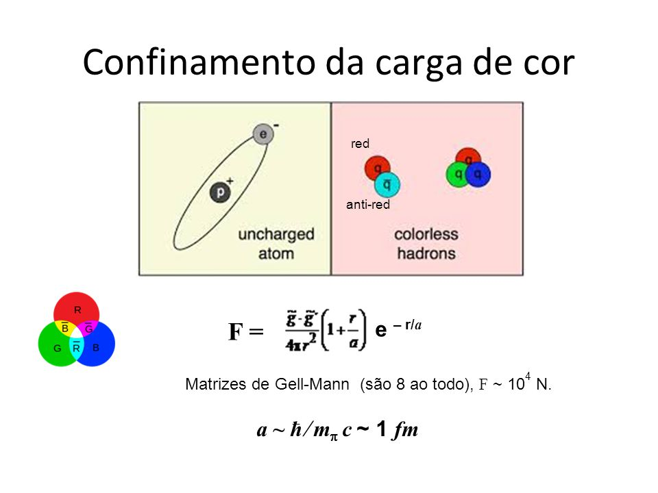 Confinamento da carga de cor F = e – r/ a Matrizes de Gell-Mann (são 8 ao todo), F ~ 10 4 N. a ~ ћ m c ~ 1 fm red anti-red