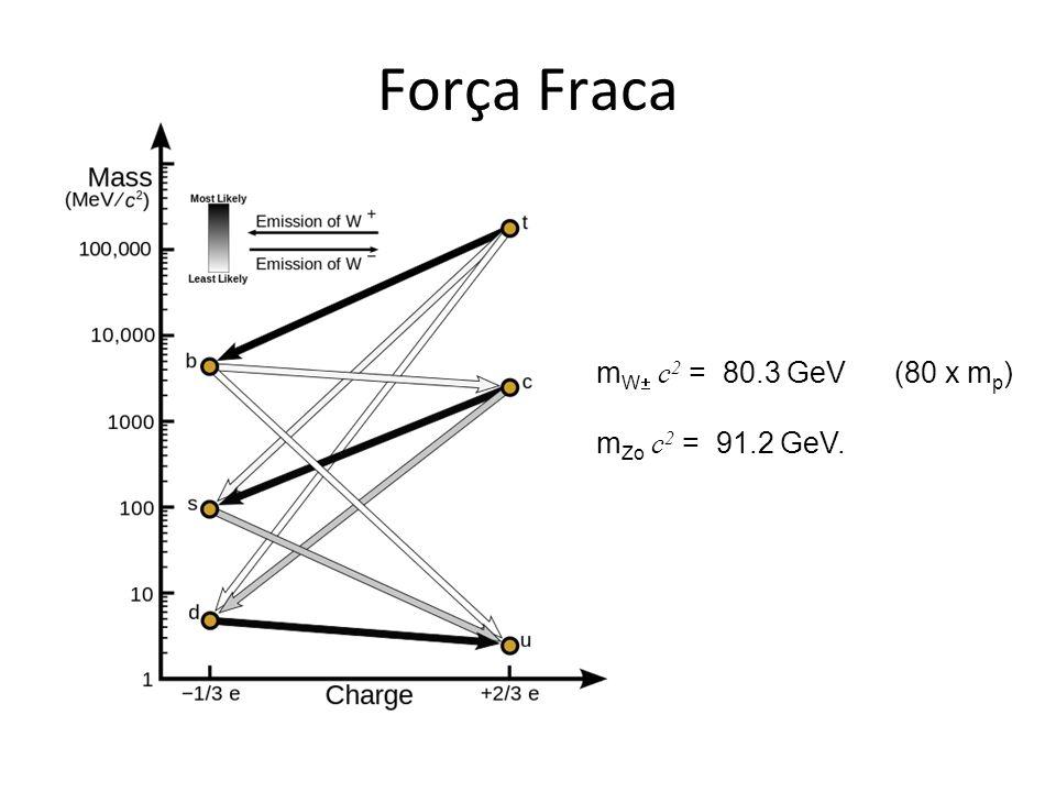 Força Fraca m W c 2 = 80.3 GeV (80 x m p ) m Zo c 2 = 91.2 GeV.