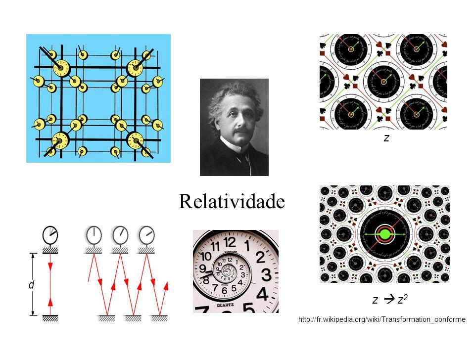 Relatividade http://fr.wikipedia.org/wiki/Transformation_conforme z z z 2