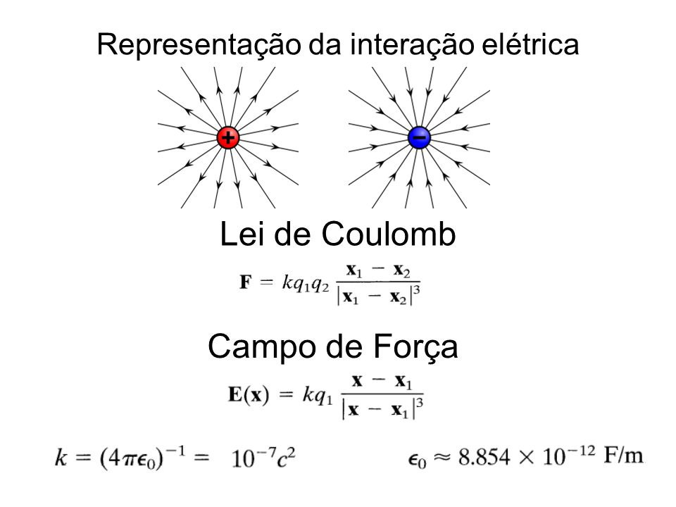 Representação da interação elétrica Lei de Coulomb Campo de Força