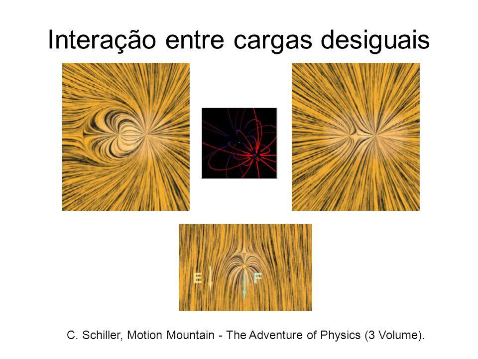 Interação entre cargas desiguais C. Schiller, Motion Mountain - The Adventure of Physics (3 Volume).