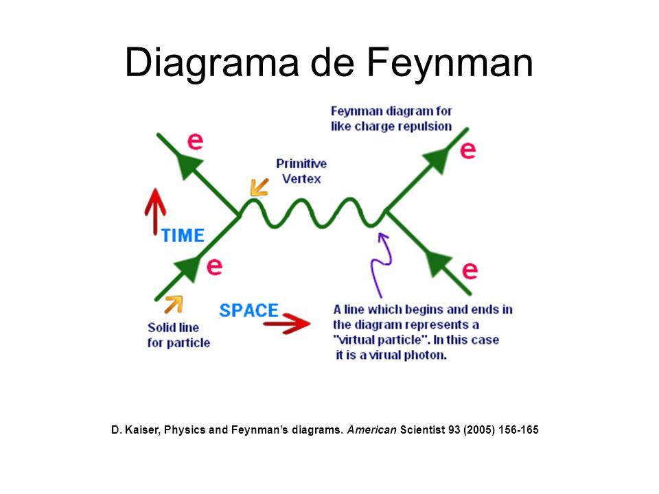 Diagrama de Feynman D. Kaiser, Physics and Feynmans diagrams. American Scientist 93 (2005) 156-165