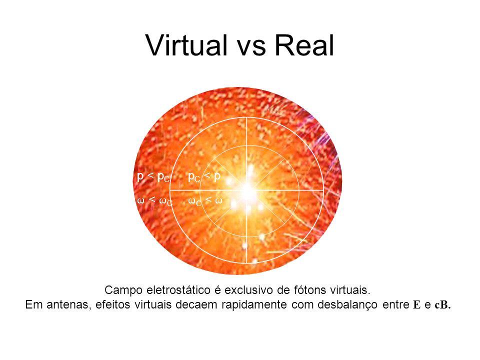 Virtual vs Real p < p C < C p C < p C < Campo eletrostático é exclusivo de fótons virtuais. Em antenas, efeitos virtuais decaem rapidamente com desbal