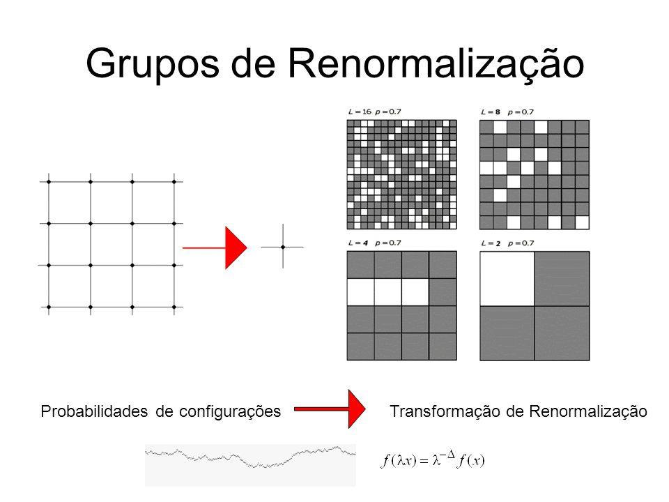 Grupos de Renormalização Probabilidades de configurações Transformação de Renormalização