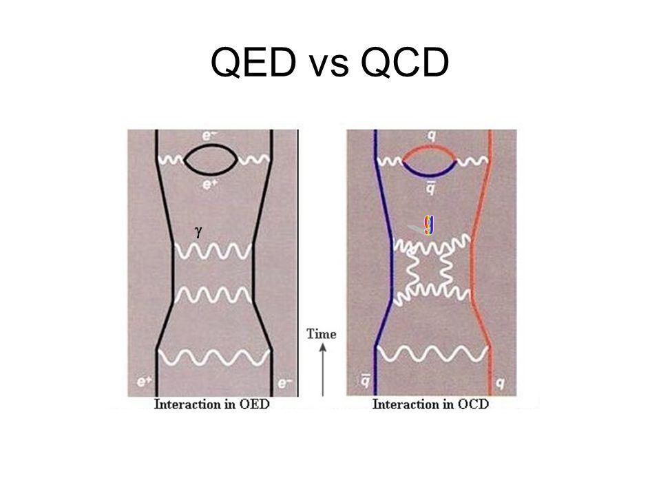 QED vs QCD