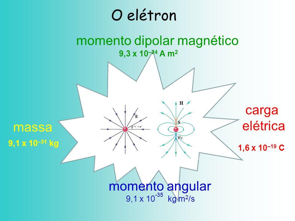massa 9,1 x 10 –31 kg carga elétrica 1,6 x 10 –19 C O elétron H momento angular 9,1 x 10 -35 kg m 2 /s momento dipolar magnético 9,3 x 10 –24 A m 2