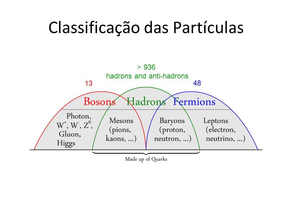 Classificação das Partículas 48 13 > 936 hadrons and anti-hadrons