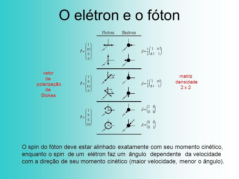 O elétron e o fóton O spin do fóton deve estar alinhado exatamente com seu momento cinético, enquanto o spin de um elétron faz um ângulo dependente da