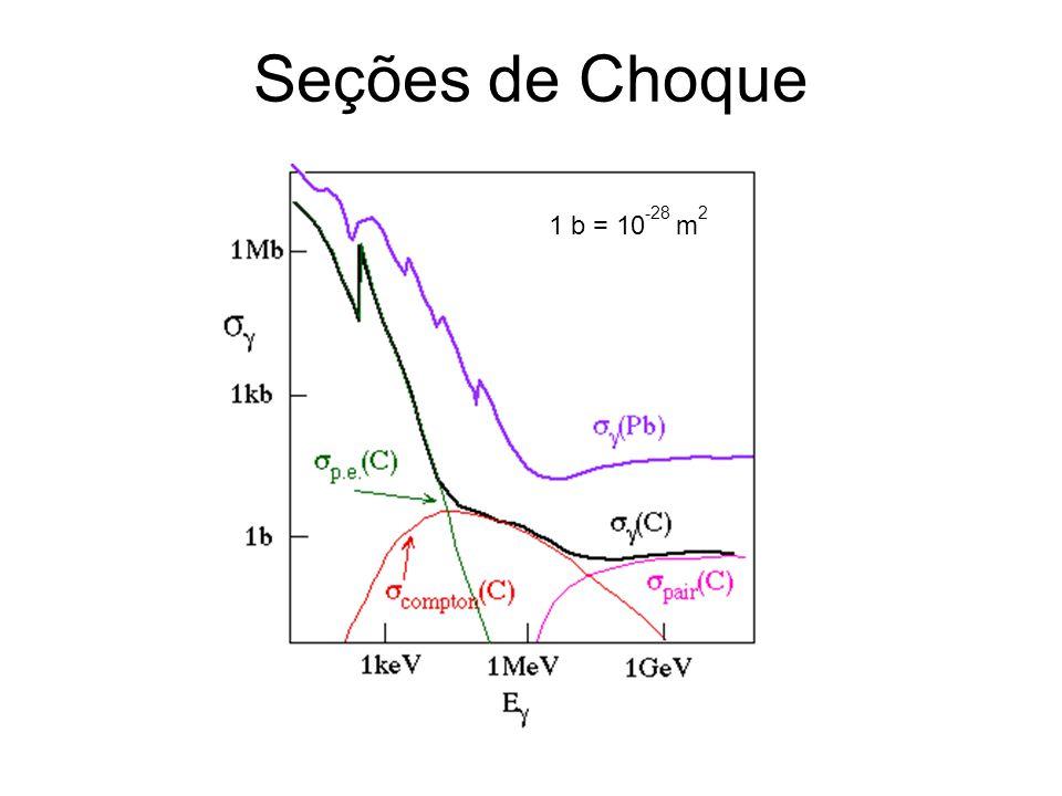 Seções de Choque 1 b = 10 -28 m 2
