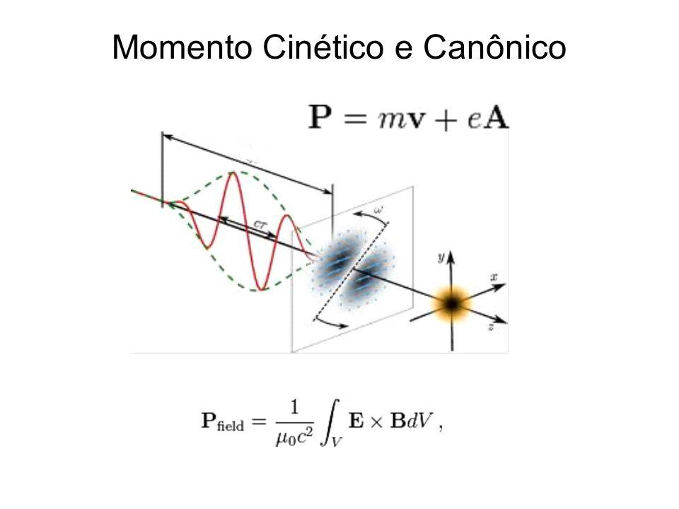 Momento Cinético e Canônico