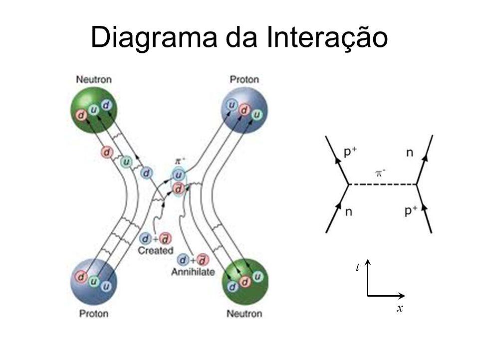 Diagrama da Interação t x