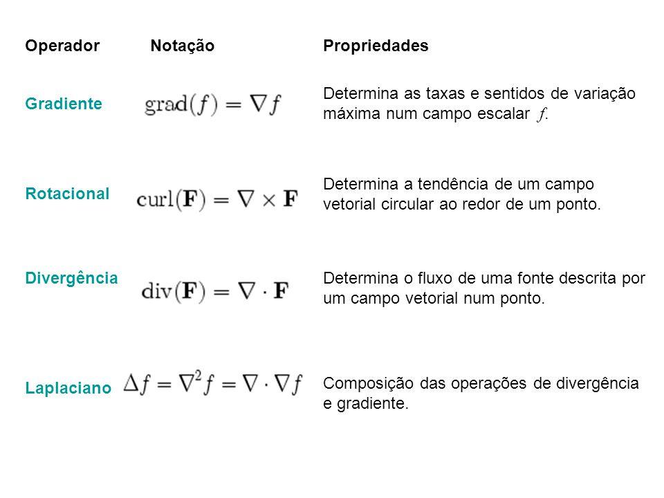 OperadorNotaçãoPropriedades Gradiente Determina as taxas e sentidos de variação máxima num campo escalar f.