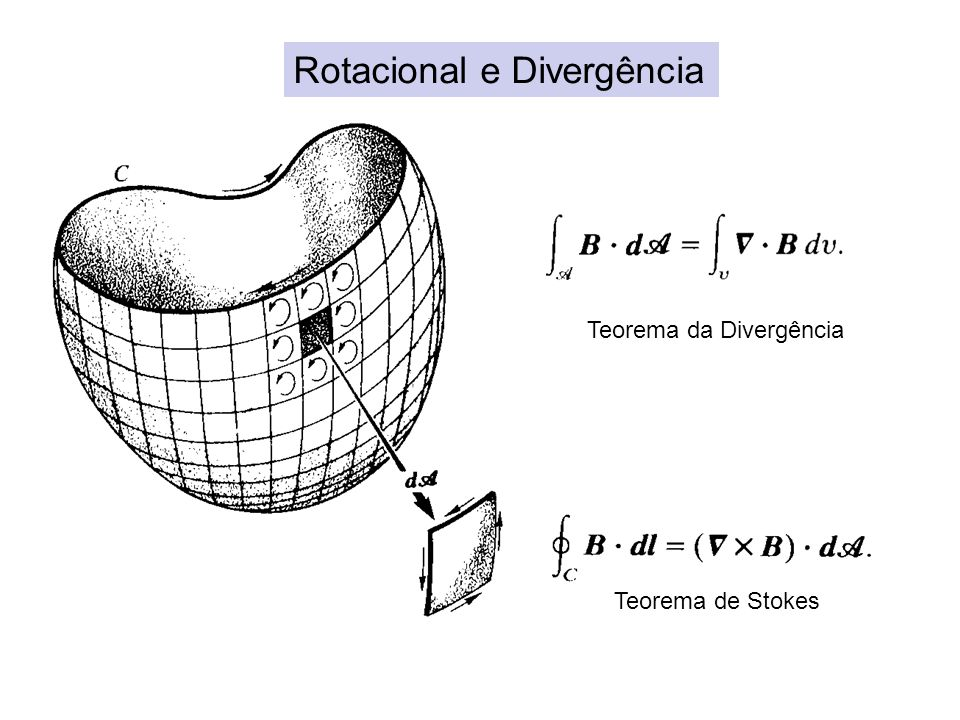 Teorema de Stokes Rotacional e Divergência Teorema da Divergência