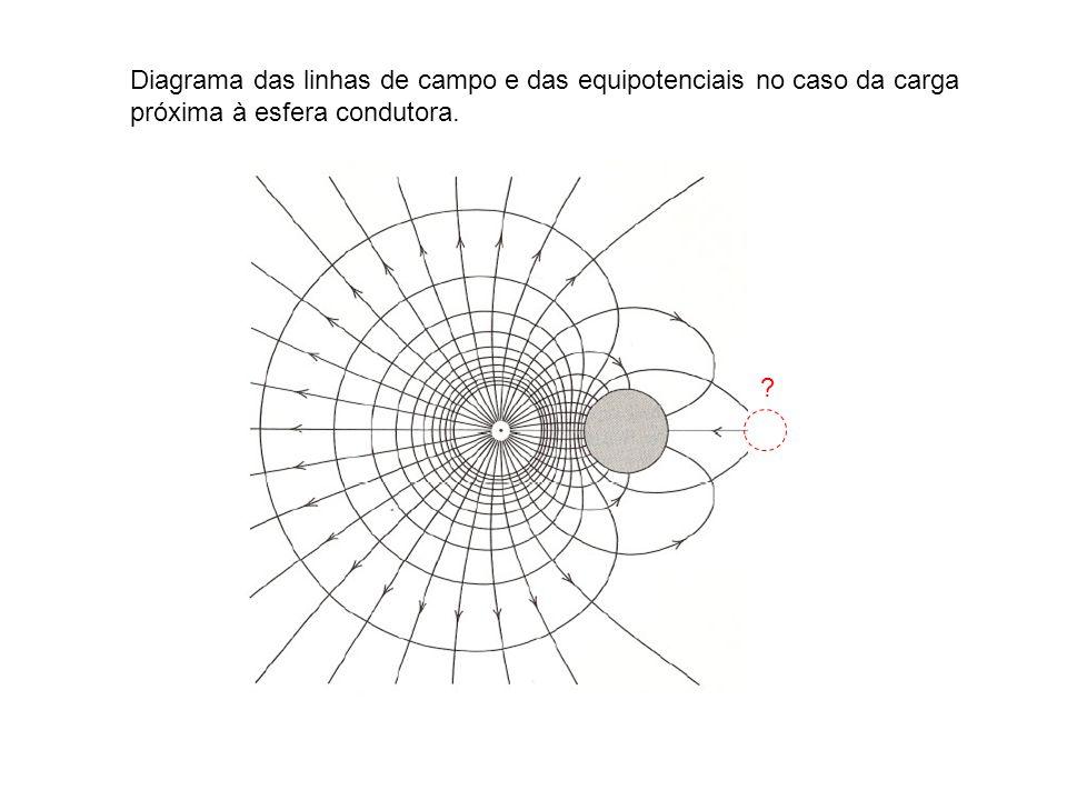 Diagrama das linhas de campo e das equipotenciais no caso da carga próxima à esfera condutora. ?
