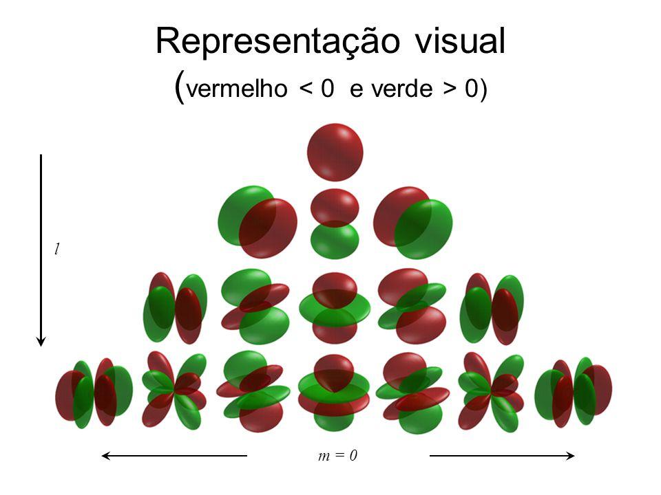 Representação visual ( vermelho 0) l m = 0