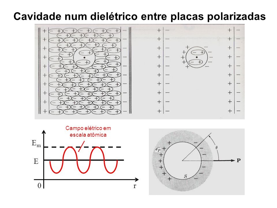 Cavidade num dielétrico entre placas polarizadas 0 r E m E Campo elétrico em escala atômica
