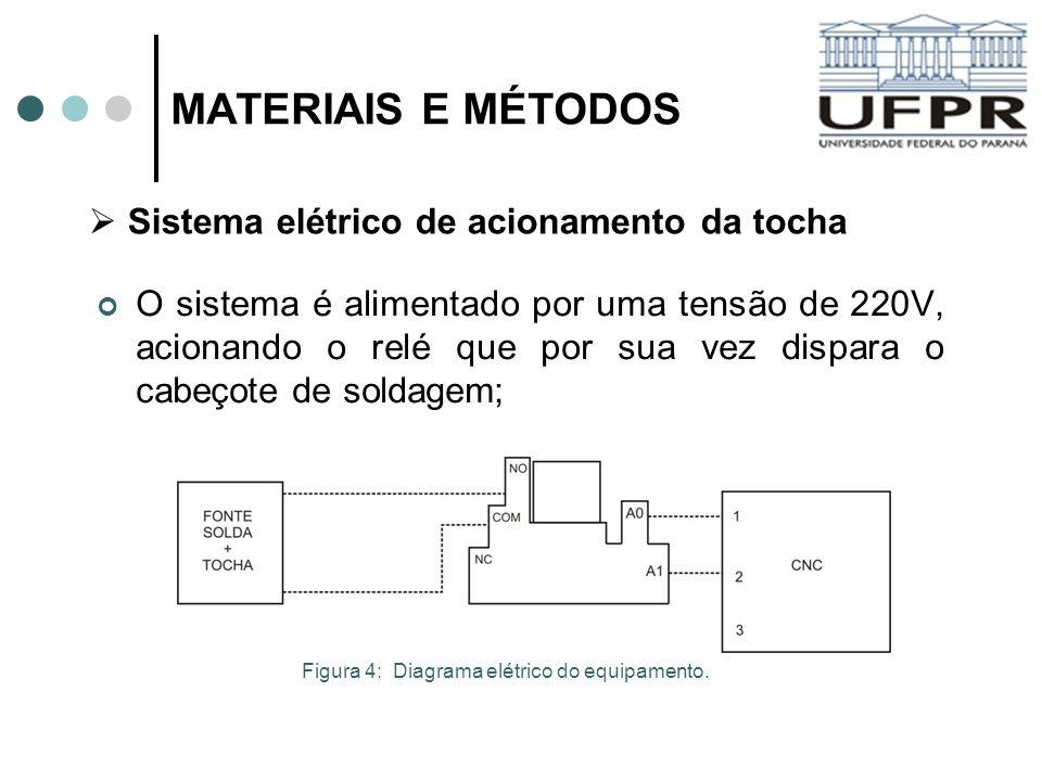 MATERIAIS E MÉTODOS O sistema é alimentado por uma tensão de 220V, acionando o relé que por sua vez dispara o cabeçote de soldagem; Sistema elétrico d