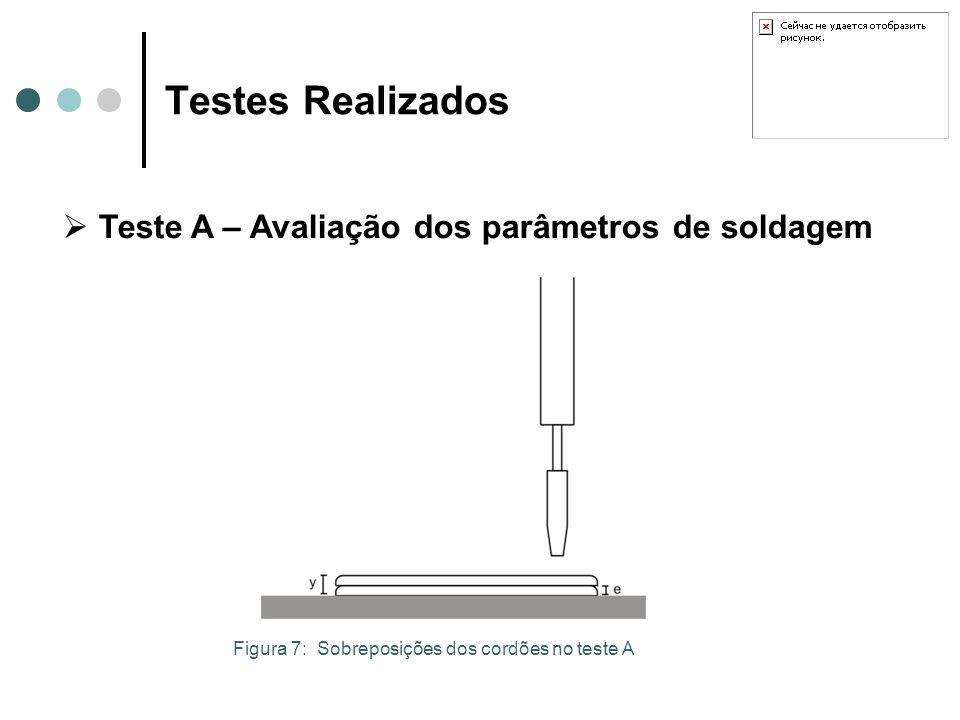 Testes Realizados Teste A – Avaliação dos parâmetros de soldagem Figura 7: Sobreposições dos cordões no teste A