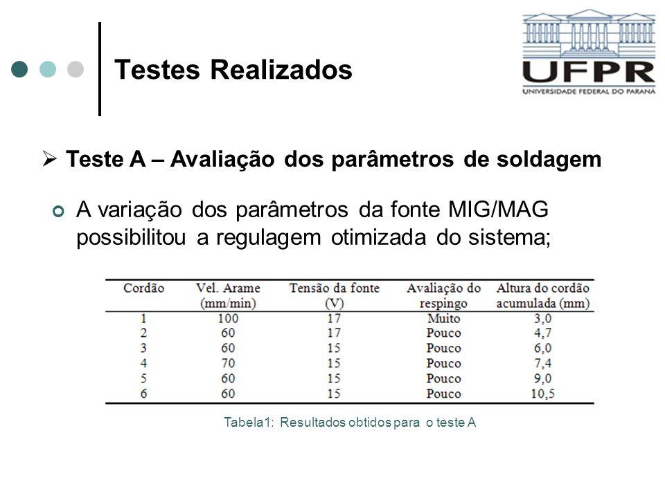 Testes Realizados A variação dos parâmetros da fonte MIG/MAG possibilitou a regulagem otimizada do sistema; Teste A – Avaliação dos parâmetros de sold