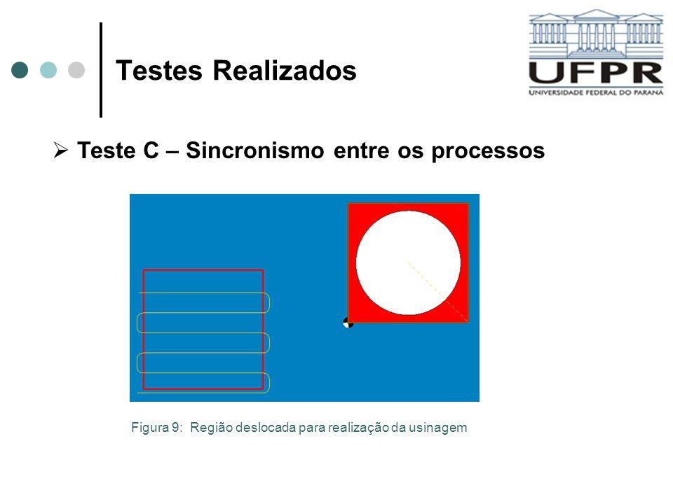 Testes Realizados Teste C – Sincronismo entre os processos Figura 9: Região deslocada para realização da usinagem