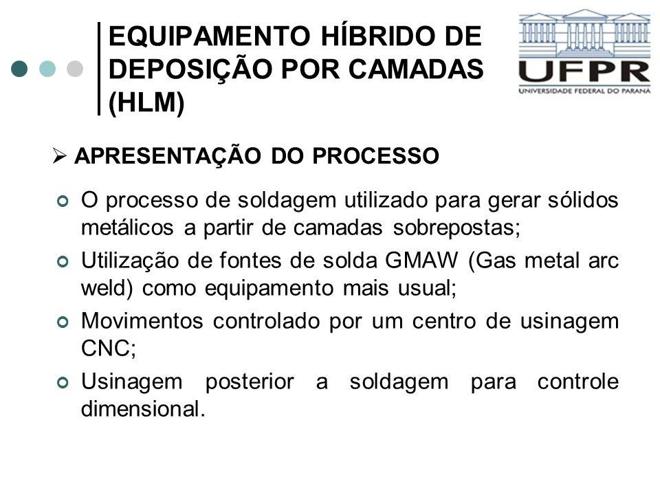 EQUIPAMENTO HÍBRIDO DE DEPOSIÇÃO POR CAMADAS (HLM) O processo de soldagem utilizado para gerar sólidos metálicos a partir de camadas sobrepostas; Util