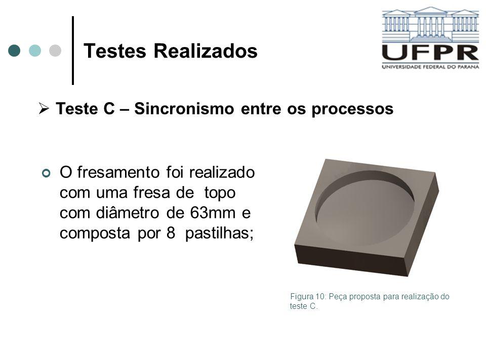 Testes Realizados Teste C – Sincronismo entre os processos O fresamento foi realizado com uma fresa de topo com diâmetro de 63mm e composta por 8 past