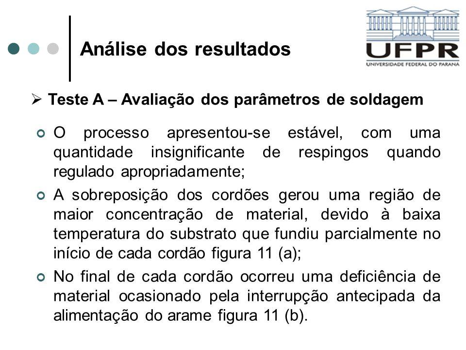 Análise dos resultados O processo apresentou-se estável, com uma quantidade insignificante de respingos quando regulado apropriadamente; A sobreposiçã