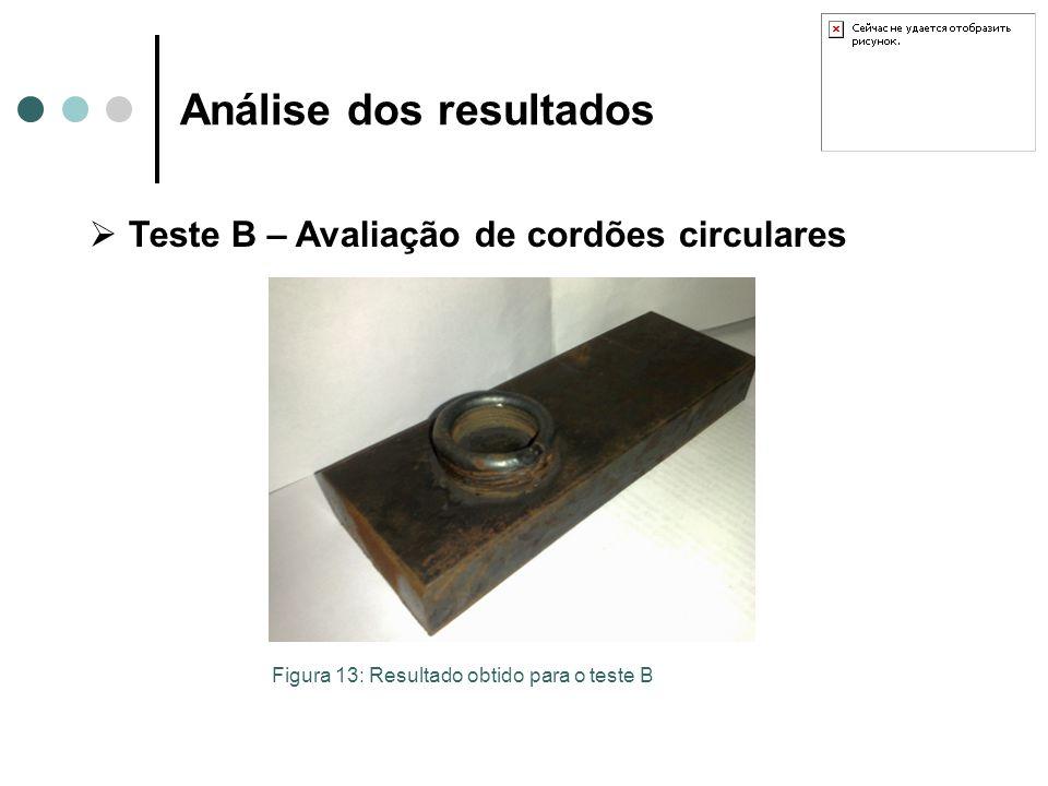 Análise dos resultados Teste B – Avaliação de cordões circulares Figura 13: Resultado obtido para o teste B