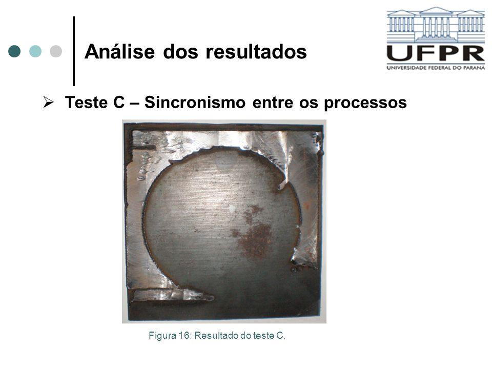 Análise dos resultados Teste C – Sincronismo entre os processos Figura 16: Resultado do teste C.