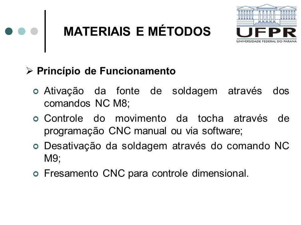 MATERIAIS E MÉTODOS Ativação da fonte de soldagem através dos comandos NC M8; Controle do movimento da tocha através de programação CNC manual ou via