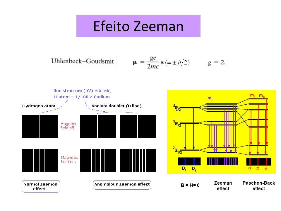 Zeeman effect Paschen-Back effect B = H= 0 Efeito Zeeman