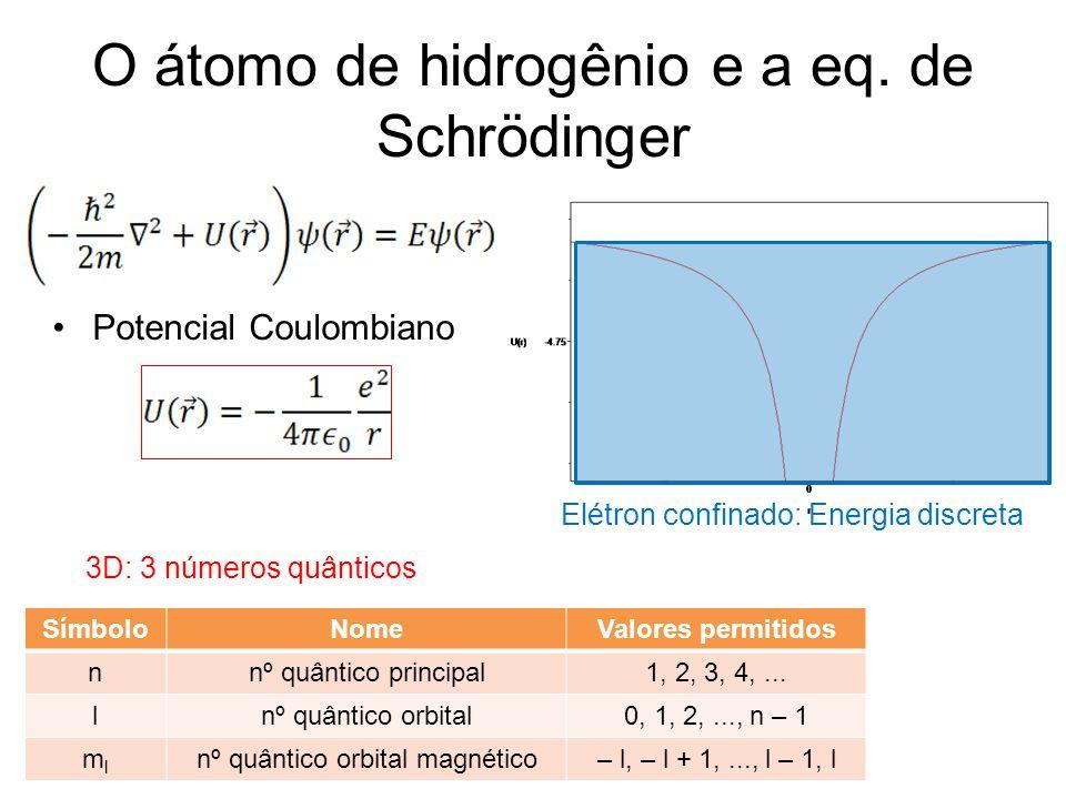 O átomo de hidrogênio e a eq. de Schrödinger Potencial Coulombiano 3D: 3 números quânticos Elétron confinado: Energia discreta SímboloNomeValores perm