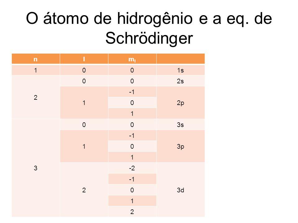 O átomo de hidrogênio e a eq. de Schrödinger nlmlml 1001s 2 002s 1 2p 0 1 3 003s 1 3p 0 1 2 -2 3d 0 1 2