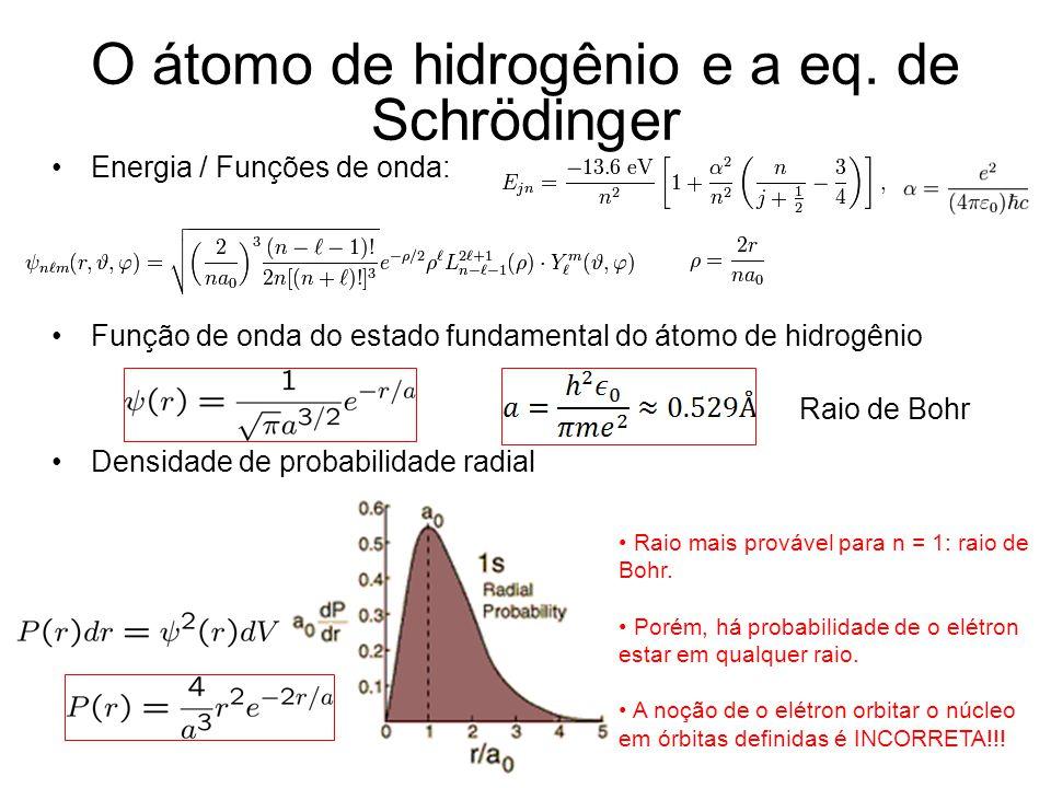 O átomo de hidrogênio e a eq. de Schrödinger Energia / Funções de onda: Função de onda do estado fundamental do átomo de hidrogênio Densidade de proba