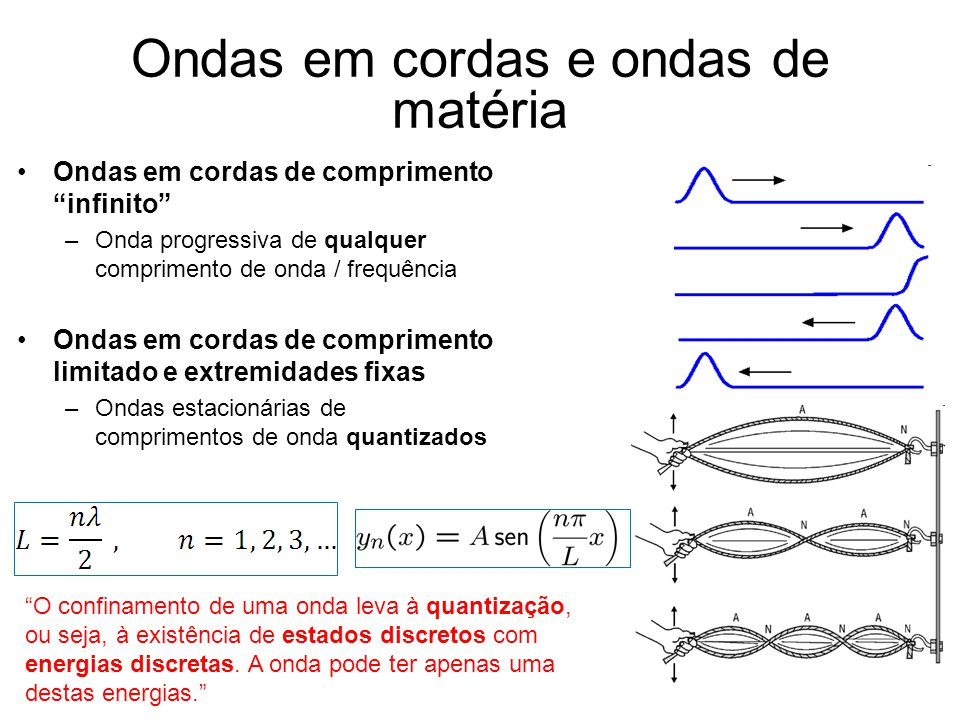 Ondas em cordas e ondas de matéria Ondas em cordas de comprimento infinito –Onda progressiva de qualquer comprimento de onda / frequência Ondas em cor