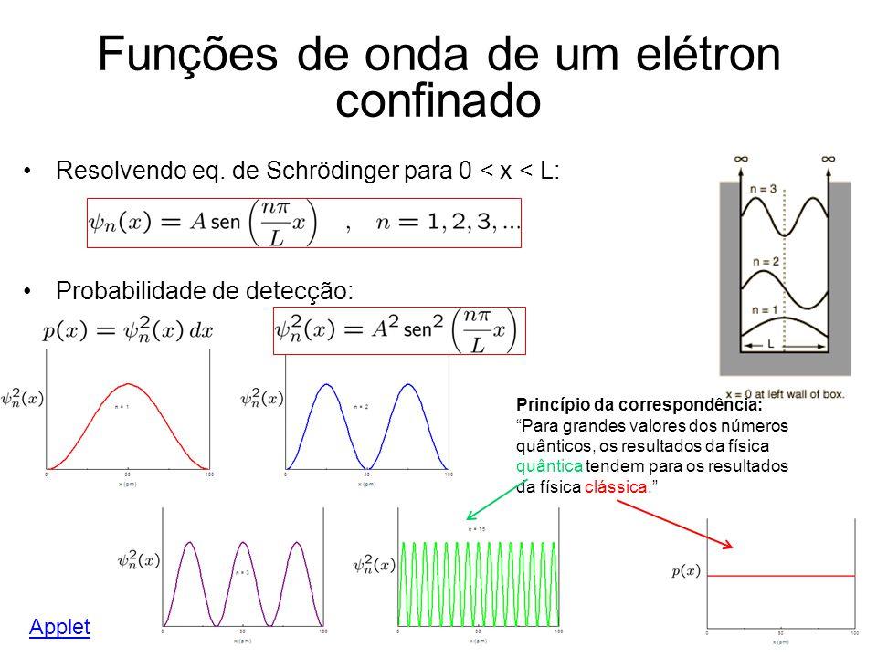 Funções de onda de um elétron confinado Resolvendo eq. de Schrödinger para 0 < x < L: Probabilidade de detecção: Applet Princípio da correspondência: