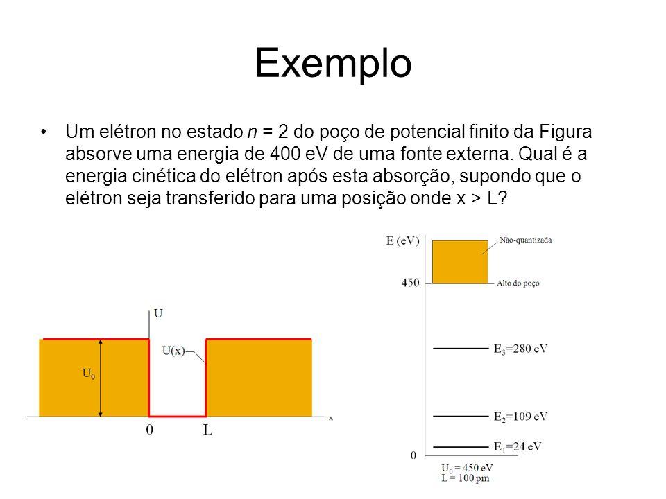 Exemplo Um elétron no estado n = 2 do poço de potencial finito da Figura absorve uma energia de 400 eV de uma fonte externa. Qual é a energia cinética