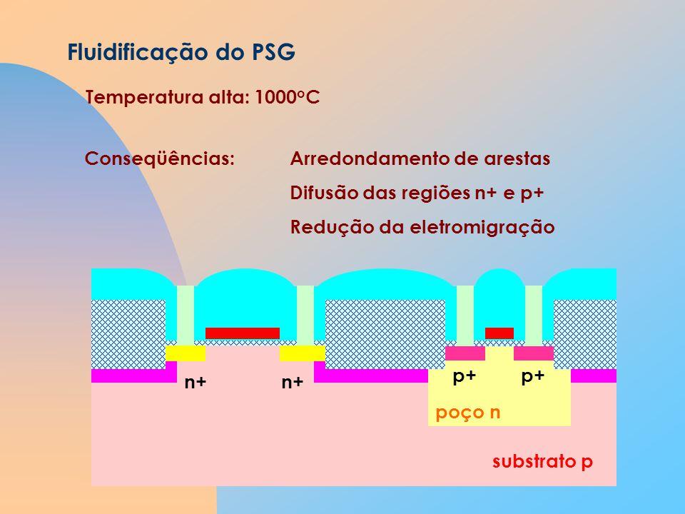 substrato p poço n Fluidificação do PSG n+ p+ Temperatura alta: 1000 o C Conseqüências:Arredondamento de arestas Difusão das regiões n+ e p+ Redução da eletromigração