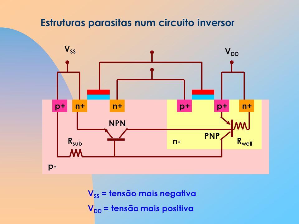 p+n+p+ n+ V SS V DD Estruturas parasitas num circuito inversor NPN PNP R sub R well p- V SS = tensão mais negativa V DD = tensão mais positiva n-
