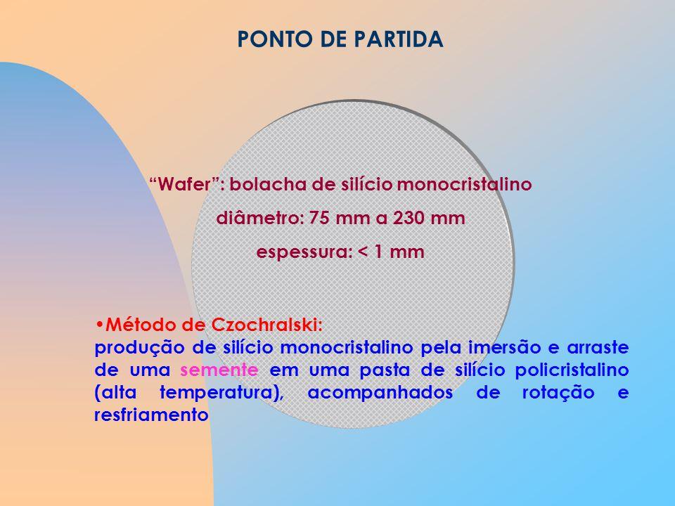 PONTO DE PARTIDA Wafer: bolacha de silício monocristalino diâmetro: 75 mm a 230 mm espessura: < 1 mm Método de Czochralski: produção de silício monocristalino pela imersão e arraste de uma semente em uma pasta de silício policristalino (alta temperatura), acompanhados de rotação e resfriamento