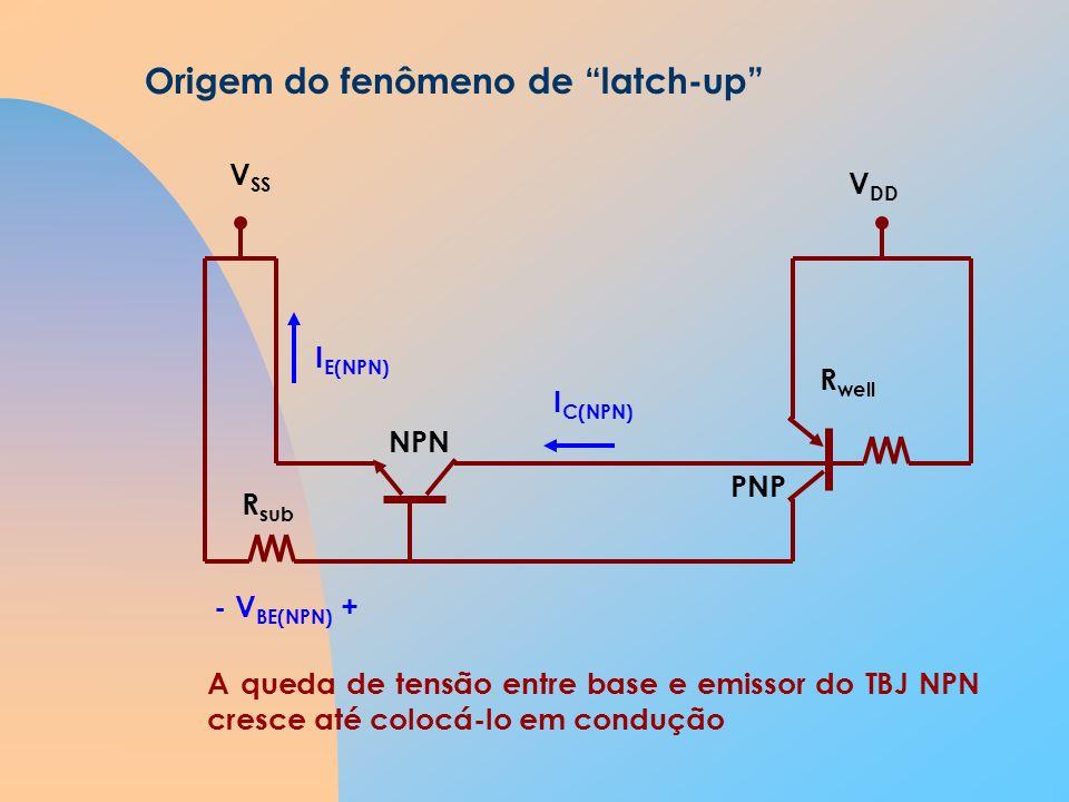 Origem do fenômeno de latch-up NPN PNP R sub R well V SS V DD - V BE(NPN) + I E(NPN) A queda de tensão entre base e emissor do TBJ NPN cresce até colocá-lo em condução I C(NPN)