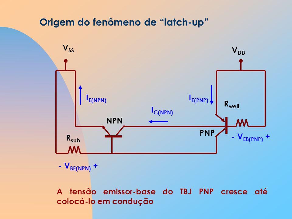 Origem do fenômeno de latch-up NPN PNP R sub R well V SS V DD - V BE(NPN) + I E(NPN) I C(NPN) A tensão emissor-base do TBJ PNP cresce até colocá-lo em condução - V EB(PNP) + I E(PNP)