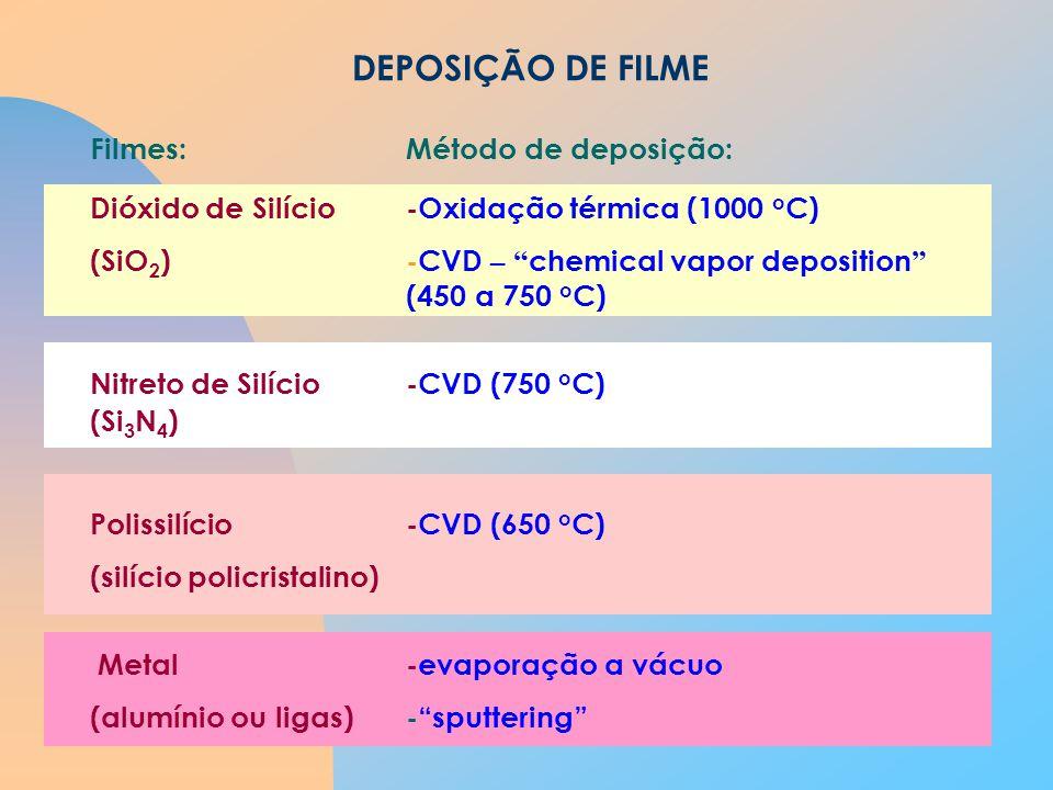 DEPOSIÇÃO DE FILME Filmes:Método de deposição: Dióxido de Silício-Oxidação térmica (1000 o C) (SiO 2 )-CVD – chemical vapor deposition (450 a 750 o C) Nitreto de Silício-CVD (750 o C) (Si 3 N 4 ) Polissilício-CVD (650 o C) (silício policristalino) Metal-evaporação a vácuo (alumínio ou ligas) -sputtering
