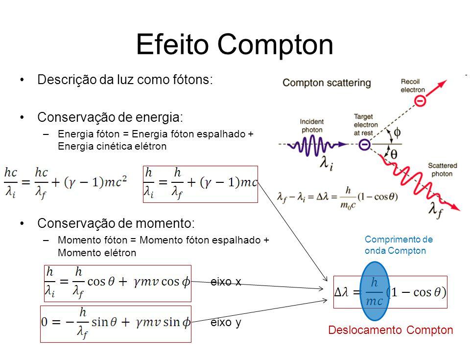 Efeito Compton Descrição da luz como fótons: Conservação de energia: –Energia fóton = Energia fóton espalhado + Energia cinética elétron Conservação d