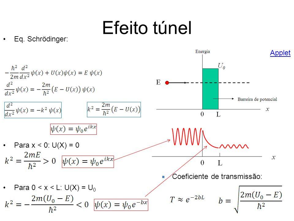 Efeito túnel Eq. Schrödinger: Para x < 0: U(X) = 0 Para 0 < x < L: U(X) = U 0 Coeficiente de transmissão: Applet