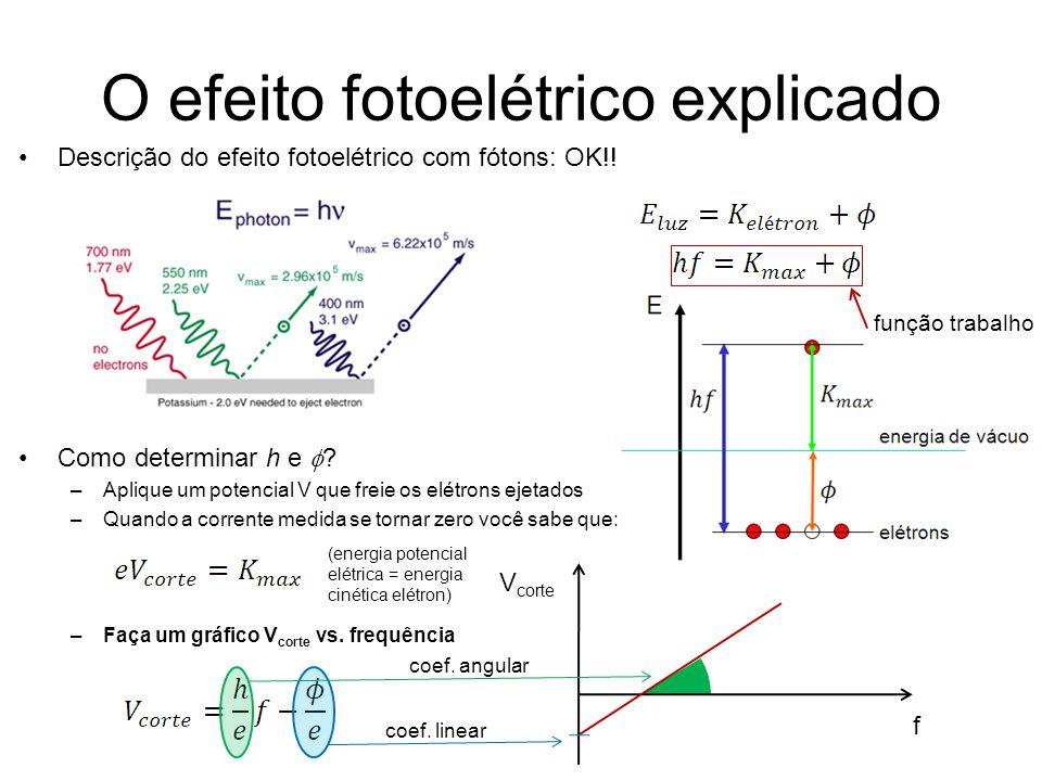 O efeito fotoelétrico explicado Descrição do efeito fotoelétrico com fótons: OK!! Como determinar h e ? –Aplique um potencial V que freie os elétrons