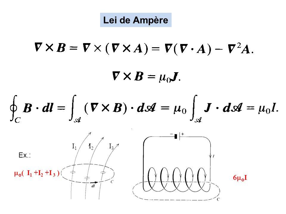 Lei de Ampère o ( I 1 +I 2 +I 3 ) o I Ex.: I 1 I 2 I 3