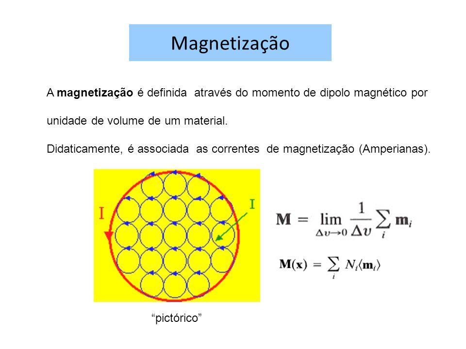 Magnetização A magnetização é definida através do momento de dipolo magnético por unidade de volume de um material. Didaticamente, é associada as corr