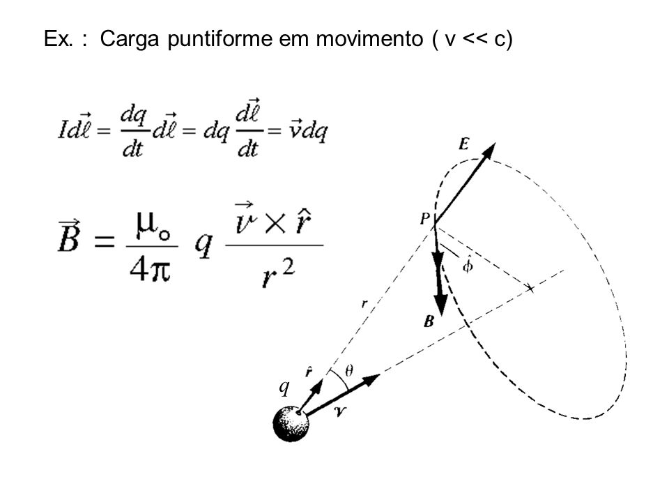 Princípio da Superposição Ex. Corrente filamentar em segmento ilimitado.